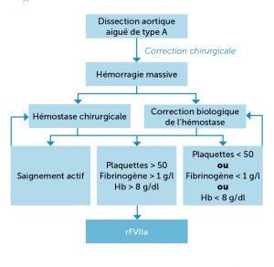 Figure 1 : Algorithme d'utilisation du rFVIIa dans le cadre de l'hémorragie réfractaire après correction chirurgicale d'une dissection aortique aiguë de type A