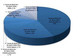 Figure 1. Causes de décès lors du séjour initial de chirurgie d'exérèse.