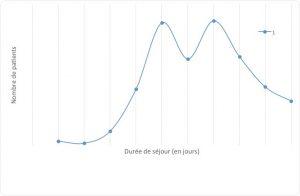 Figure 3. Durée de séjour de l'hospitalisation initiale.