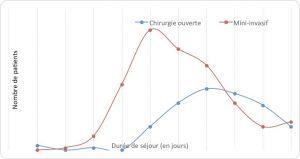 Figure 4. Durée du séjour initial en fonction de la voie d'abord.