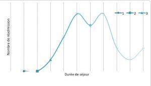 Figure 6. Nombre de réadmission en fonction de la durée du séjour initial.