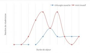 Figure 7. Nombre de réadmission en fonction de la durée du séjour initial et de la voie d'abord.