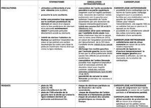 Tableau 3. Principales recommandations techniques pour la réalisation d'une chirurgie cardiaque expérimentale chez le porc.