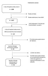 Figure 1. Diagramme de flux bibliographique à partir du moteur de recherche PubMed (base de données MEDLINE).