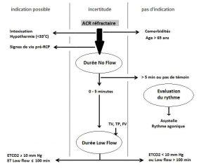 Figure 3. Diagramme décisionnel pour indication d'une assistance circulatoire mécanique extracorporelle temporaire (ECMO) dans l'arrêt cardiorespiratoire réfractaire. L'ECMO peut être proposée chez les sujets de moins de 65 ans sans comorbidités lorsque l'arrêt cardiorespiratoire est survenu devant témoin avec une durée de no-flow inférieure à 5 minutes et une période de low-flow inférieure à 100 minutes avec un taux de CO2 expiré supérieur à 10 mmHg. D'après les recommandations françaises sur les indications de l'assistance circulatoire dans le traitement des arrêts cardiaques réfractaires [64].