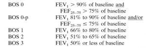 ANNEXE 2 : Classification de la CLAD selon l'évaluation du VEMS (FEV) d'après Estenne et al. [30].