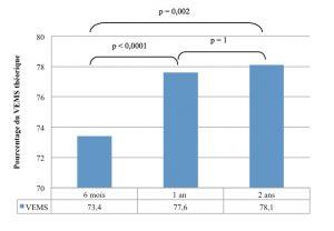 Figure 3. Évolution des VEMS en fonction du temps.