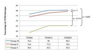 Figure 4. VEMS postopératoires selon le groupe de pathologie pulmonaire.