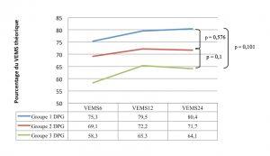 Figure 5. VEMS selon le groupe de DPG.