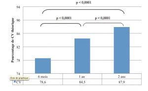 Figure 6. Évolution de CV au cours du temps.