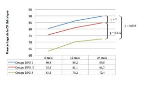 Figure 8. Capacité vitale selon le groupe de DPG.