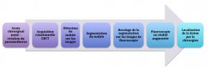 Figure 1. Algorithme détaillant la succession des étapes de la procédure de localisation.