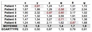 Tableau 6. Rapports moyens et écart-types entre les amplitudes des écarts selon les six degrés de liberté en mode ventilatoire forcé versus normal (en italique, valeurs illogiques).