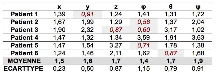 Tableau 6. Rapports moyens et écart-types entre les amplitudes des écarts  selon les e938ad86694