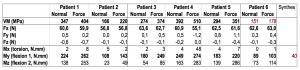 Tableau 7. Résultats de la simulation numérique des sollicitations mécaniques respiratoires sur un implant thoracique (VM contrainte de Von Mises, F force, M couple).