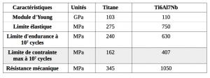 Tableau 8. Caractéristiques mécaniques des matériaux utilisés en modélisation.